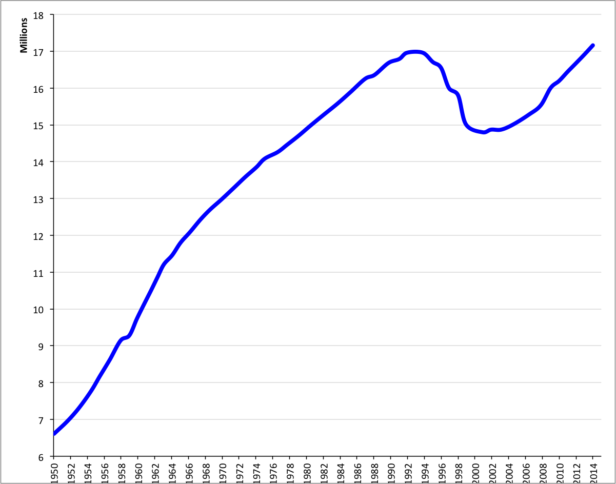 Demographics Of Russia Wikipedia Autos Post