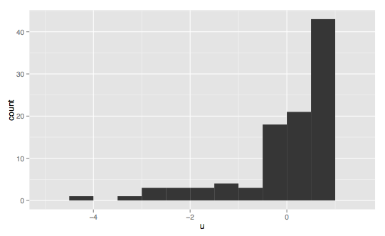 right-skewed histogram