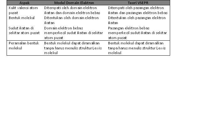 File Tabel Domain Elektron Vs Vsepr Jpg Wikimedia Commons