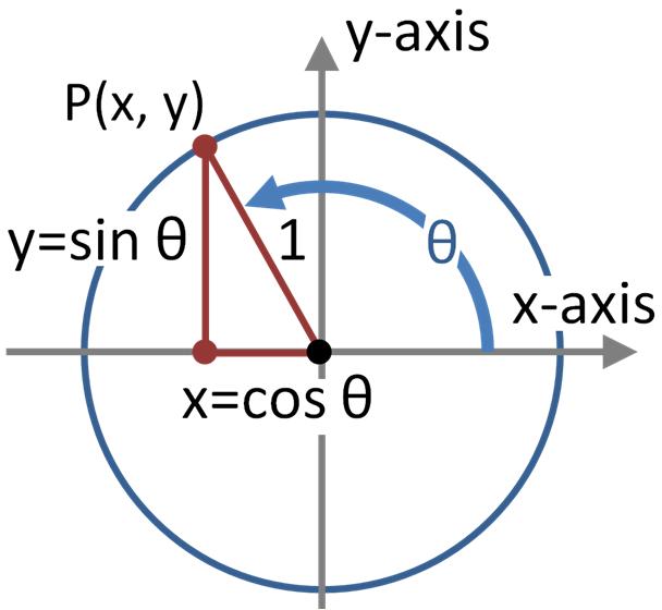 History of trigonometric functions