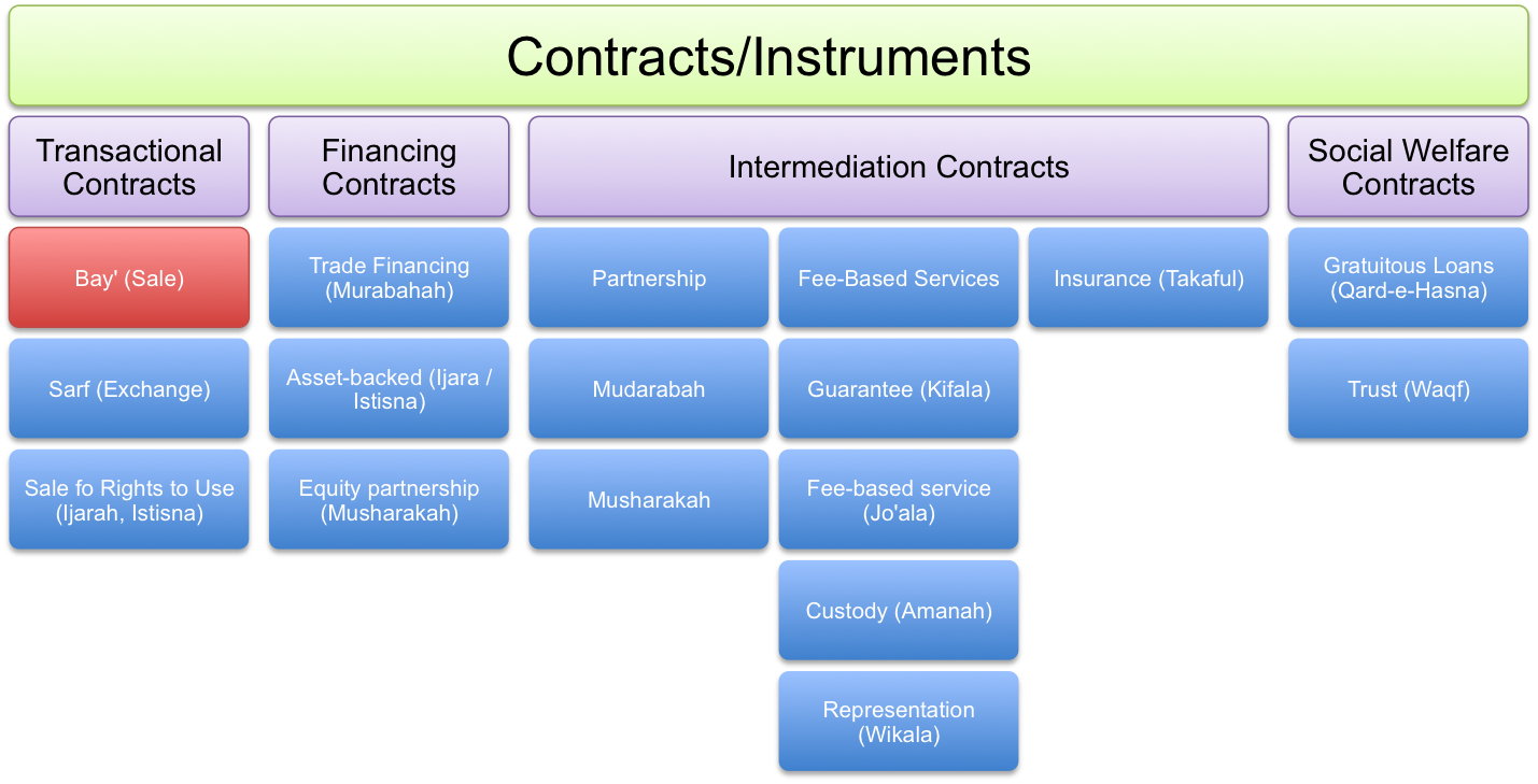 Sales-Related Contracts