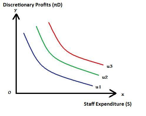 segregation of ownership from management against profit maximization Zation1 reasons often cited for deviation from profit maximization are related both to the complexity of the decision process in the firm and to the separation of ownership and management.