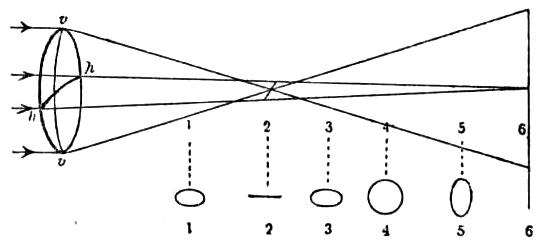 Схема, поясняющая ход лучей в глазу после преломления астигматической роговицей (случай правильного А.), vv — вертикальный меридиан роговицы, hh — горизонтальный меридиан. Внизу изображены круги светорассеяния, получающиеся на плоскостях, пересекающих ход лучей в точках 1—6. Т. о., в какой бы из этих плоскостей ни находилась сетчатка, изображения точки на ней не получится.