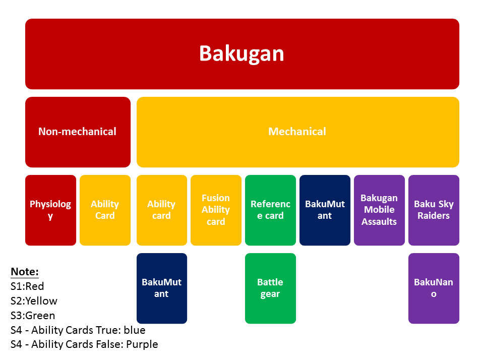 List of Bakugan Battle Brawlers characters - Wikipedia