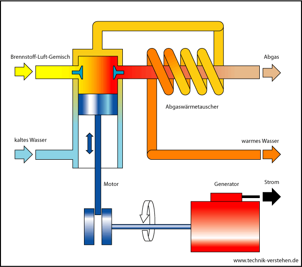 blockheizkraftwerke.odt
