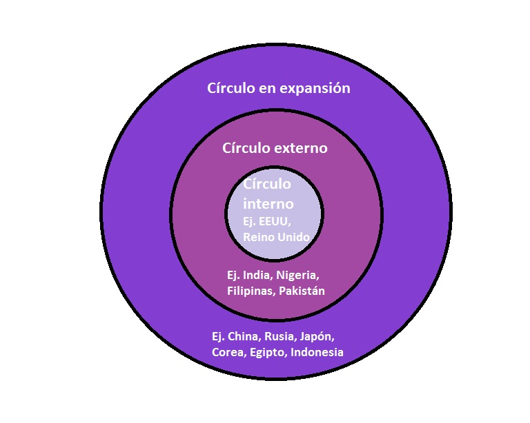 kachrus three circle model evaluation (acronymized as uiuc) of the linguists, the kachrus, zgusta,  and since all three (spitten  (think of the old model of electrons leaping to higher.