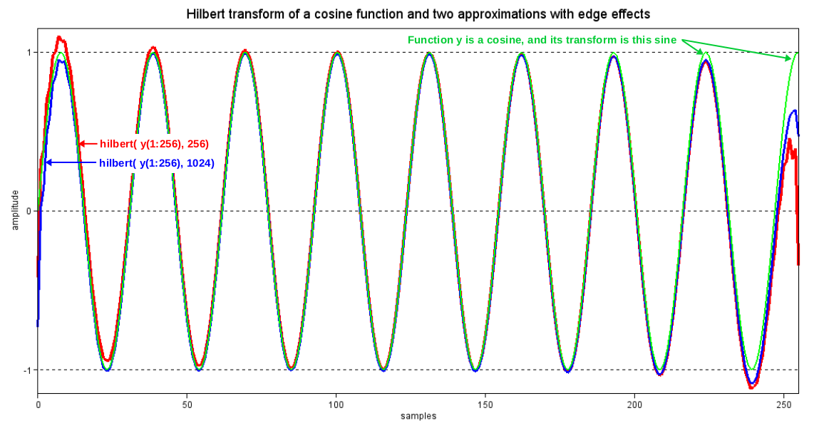 hilbert transform If you are talking about transform pair, it means two signals having the same  magnitude spectrum, but their phase spectrum shifted by an angle of half of pi.