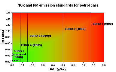 File:Euronorms Petrol.png
