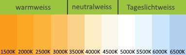Farbtemperaturen in Kelvin (Wiki)