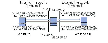 Pdf network address translation
