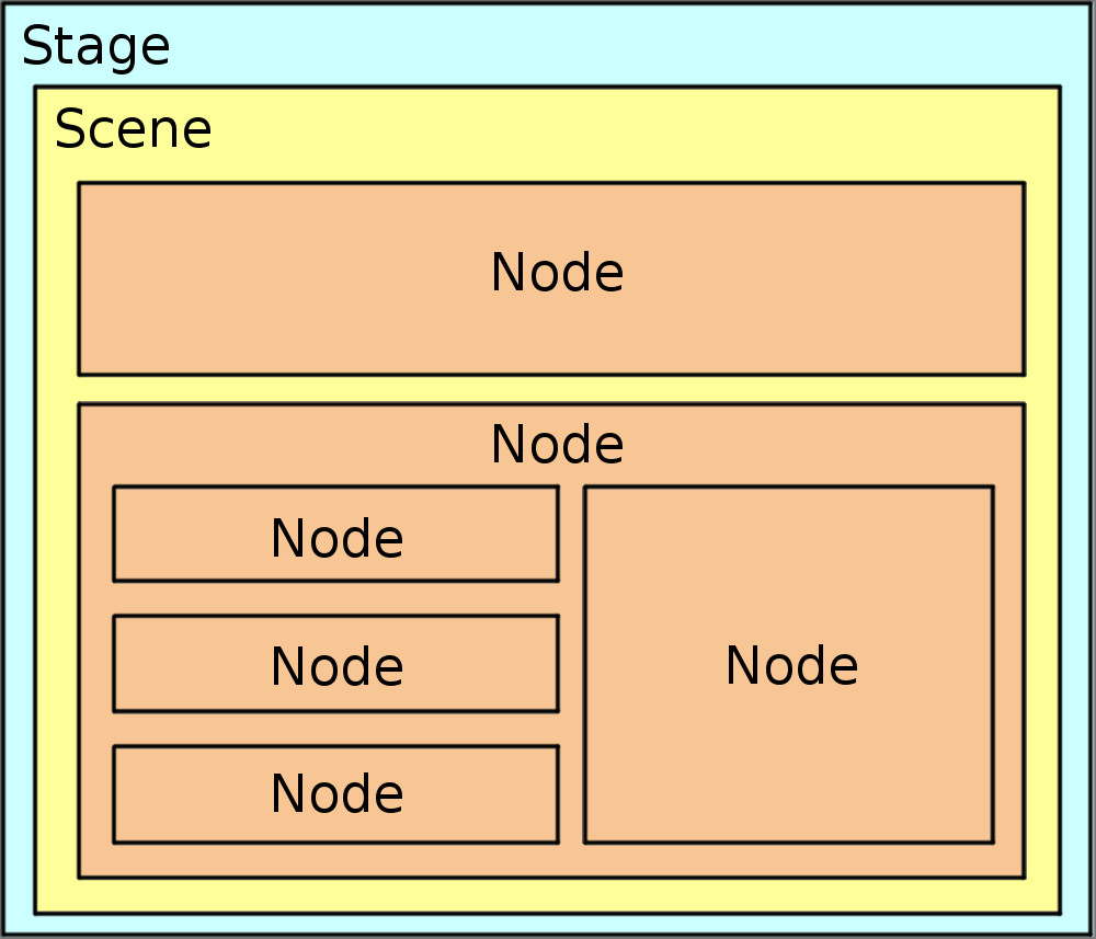 File:Javafx-stage-scene-node jpg - Wikimedia Commons