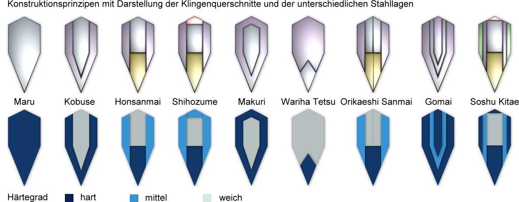 Faltarten der Katana Schwerter im Querschnitt. Viele Katana vs Langschwert Diskussionen nehmen Bezug auf die Schneide und ihren Schliff.