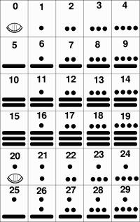Цифри — Вікіпедія