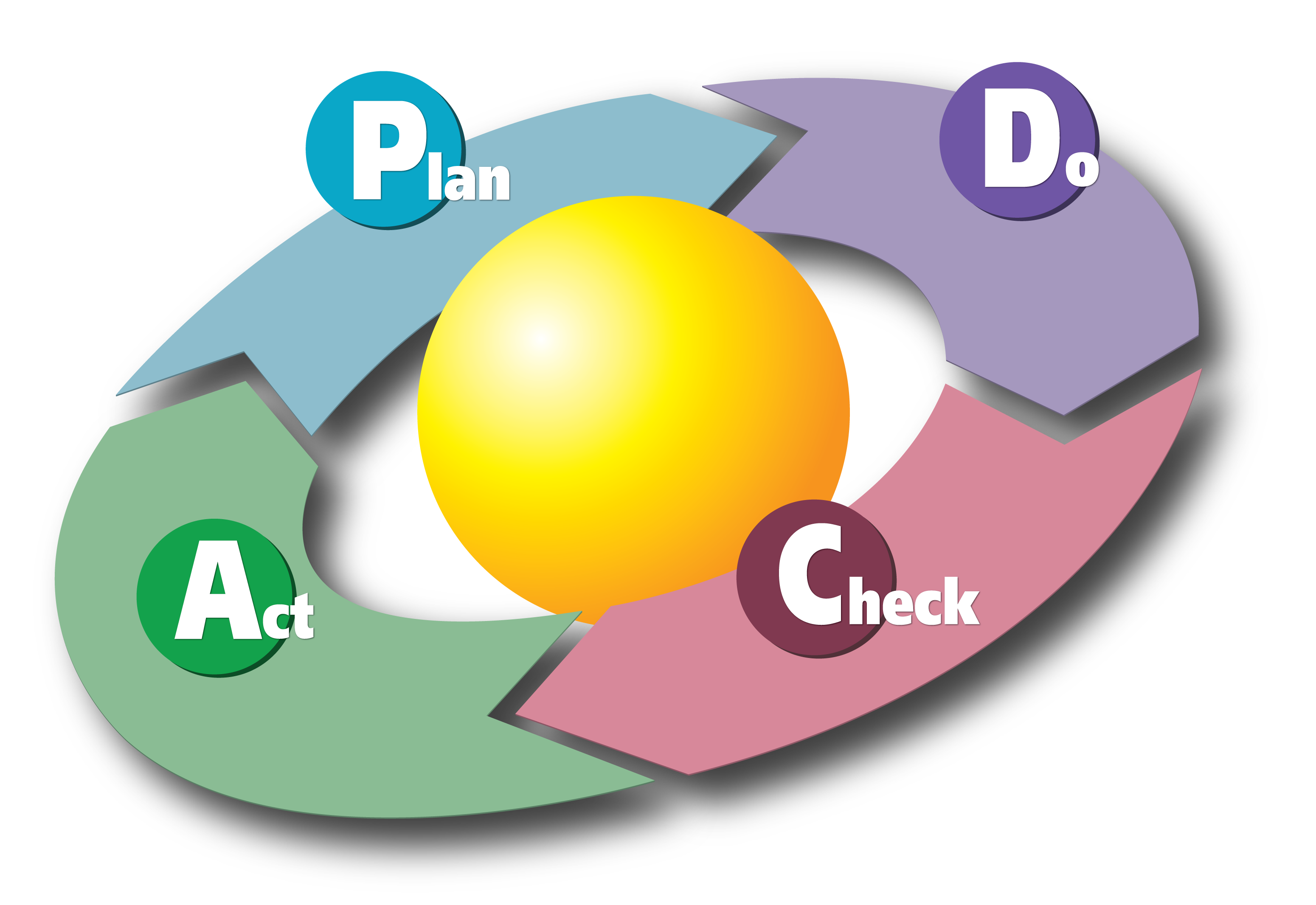 File:PDCA Cycle.svg - Wikimedia Commons