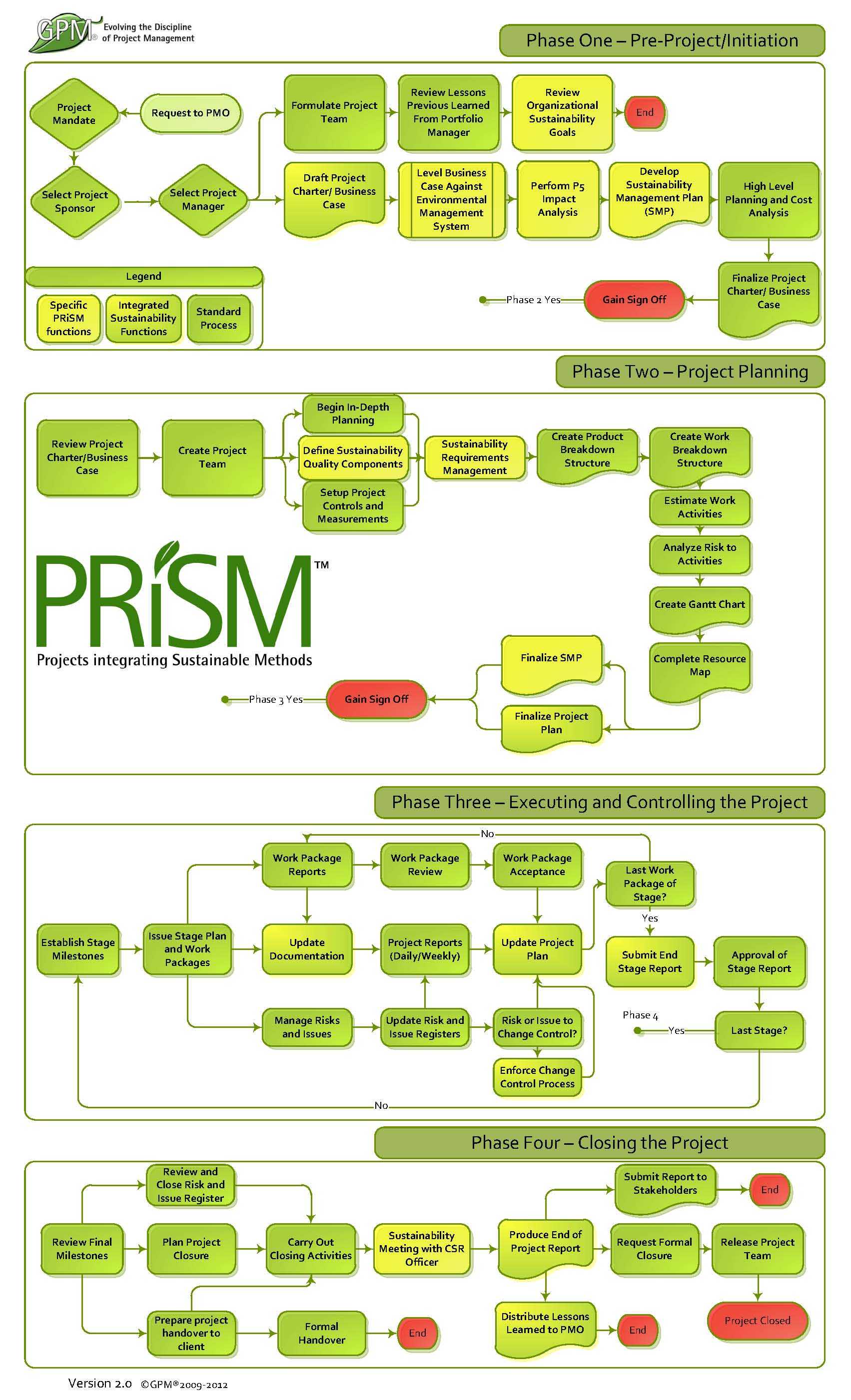 Template For Organizational Chart: PRiSM Flowchart.jpg - Wikimedia Commons,Chart