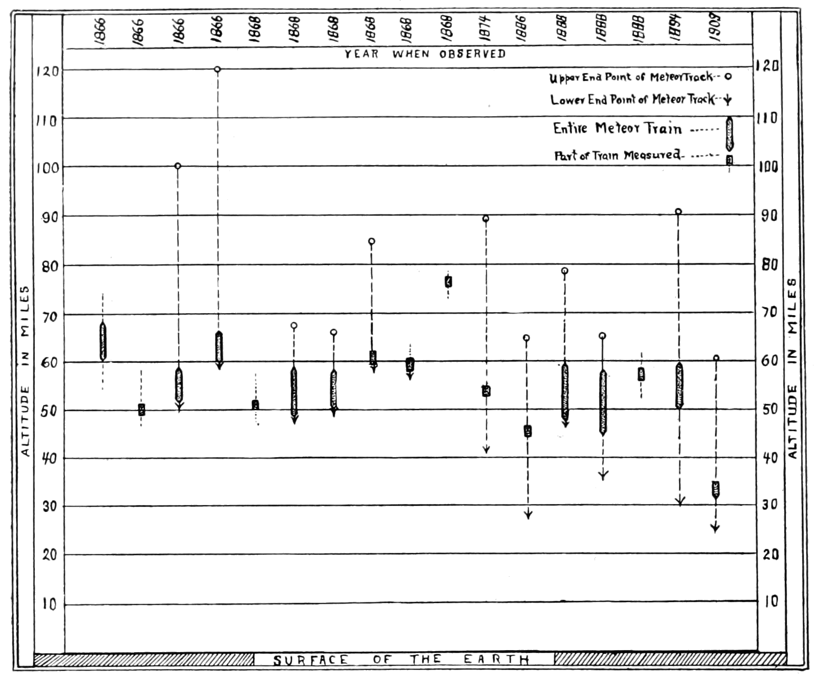 PSM V79 D206 Chart of meteor path projections with their trains.png