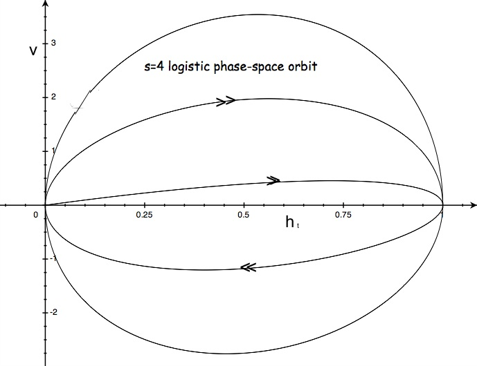 Filephase space orbit of logistic mapg wikimedia commons filephase space orbit of logistic mapg sciox Choice Image