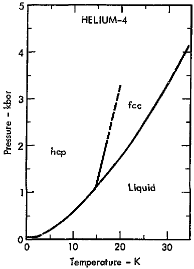 Sulfasalazine moreover Meticillin furthermore Peramivir together with 5 Fleurs likewise File Phase diagram of helium 4  1975  15 K region. on administration