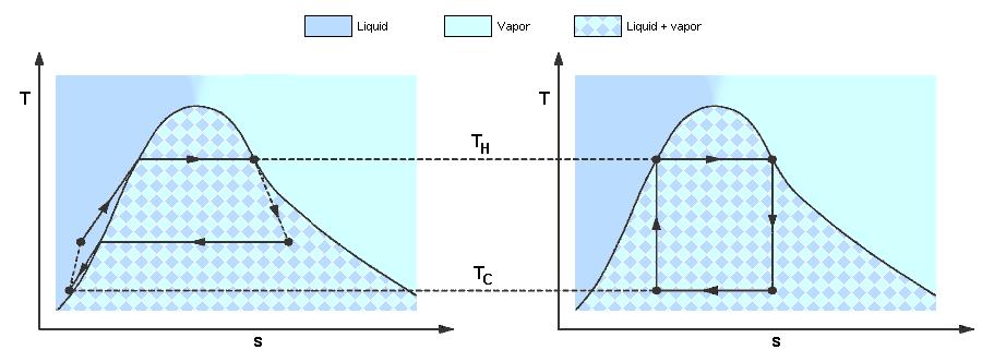 Filereal vs carnotg wikimedia commons filereal vs carnotg ccuart Images