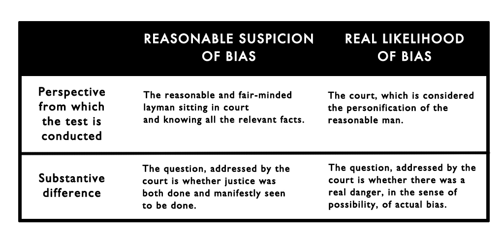 file table of comparison between the reasonable suspicion and real