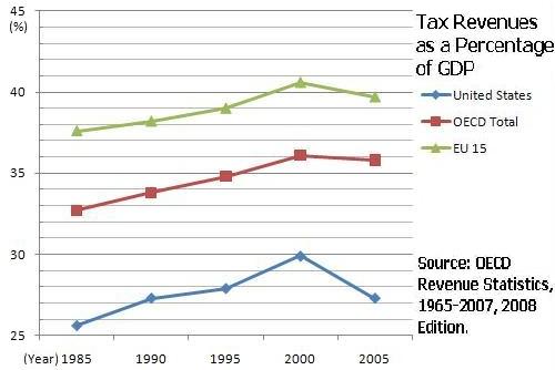 Tax Chart: U.S.-Tax-Revenues-As-GDP-Percentage-(85-05).JPG - Wikimedia ,Chart