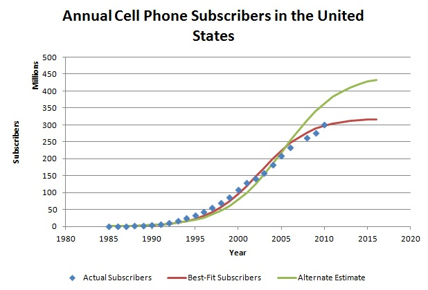 Annual Cell Phone Subscriptions - United States 1985 to 2010.jpg