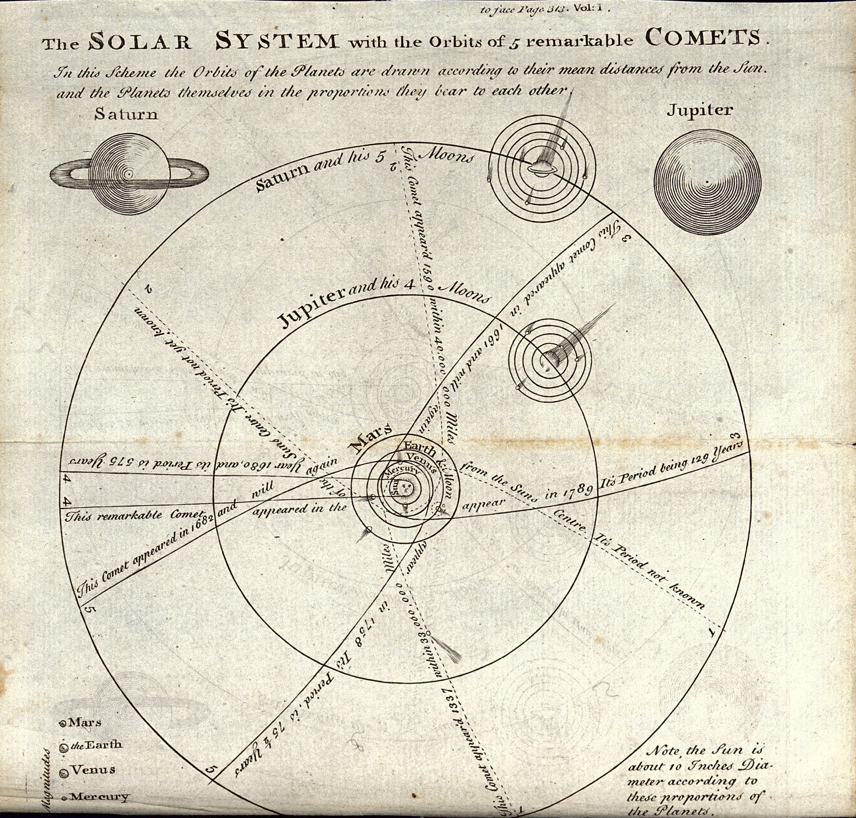 ear diagram encyclopedia file:astronomy; diagram of the path of comets. engraving ...