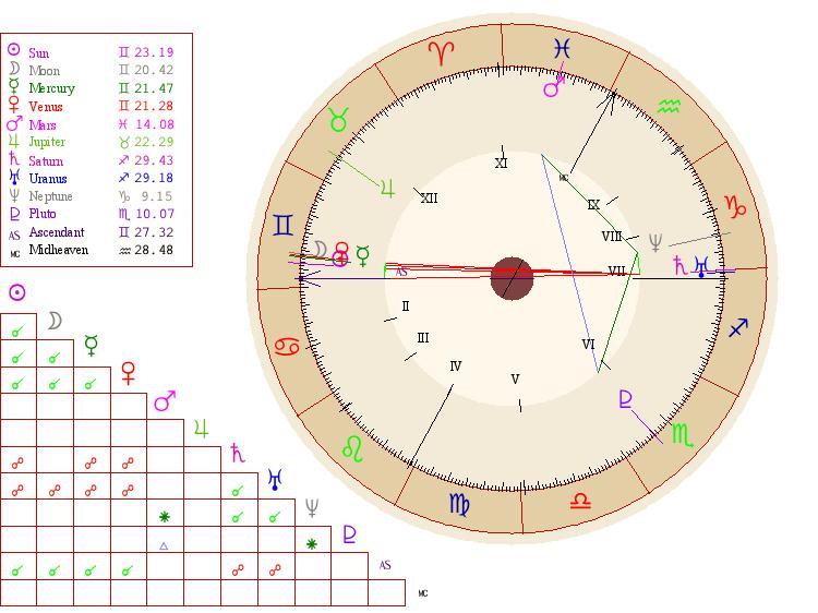 Natal Chart: Birth chart example.JPG - Wikimedia Commons,Chart