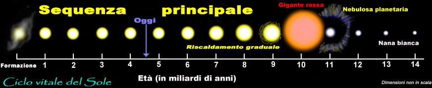 ciclo vitale del sole