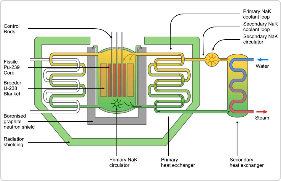 Filedfr reactor schematicg wikimedia commons filedfr reactor schematicg ccuart Gallery