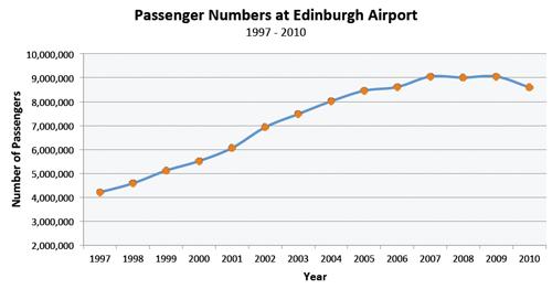 statystyki edynburg lotnisko