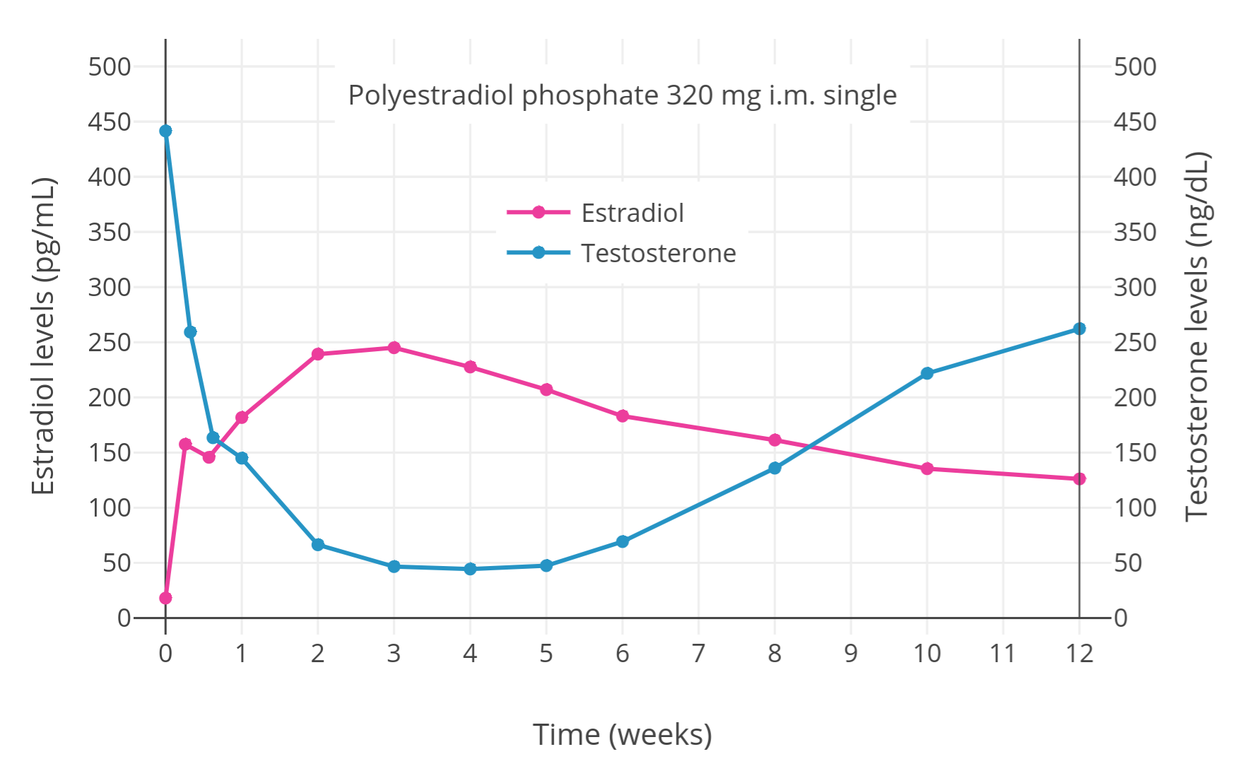 File:Estradiol and testosterone levels with a single intramuscular  injection of 320 mg polyestradiol phosphate