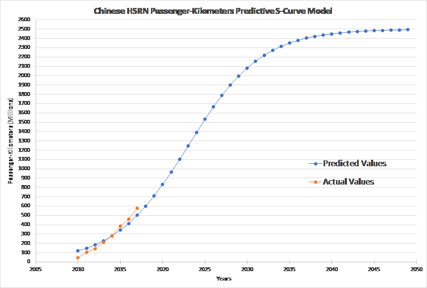 Figure 1 - Chinese HSRN Passenger-Kilometres Predictive S-Curve Model.png