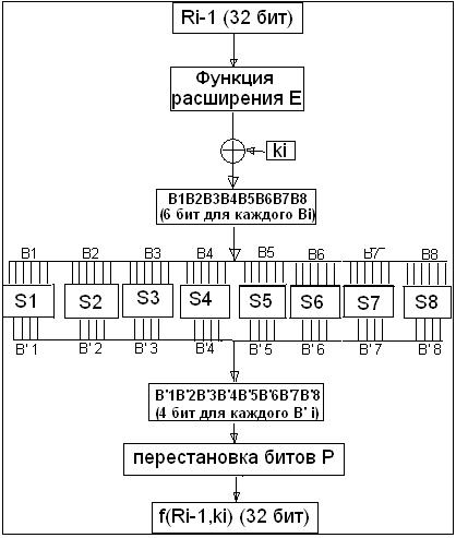 Рис.5 Схема работы функции f