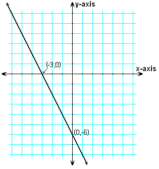 Line y = -2 x - 6 showing intercepts