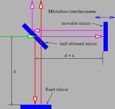 Figure 1.13: Sketch of a Michelson interferometer.