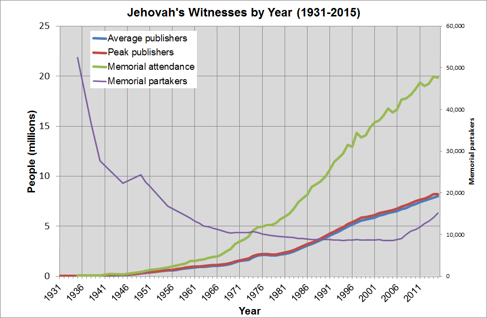 Demographics of Jehovah's Witnesses - Wikipedia