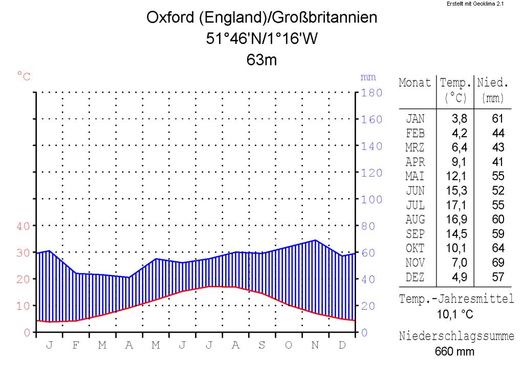 Klimadiagramm-metrisch-deutsch-Oxford (England)-GB.png