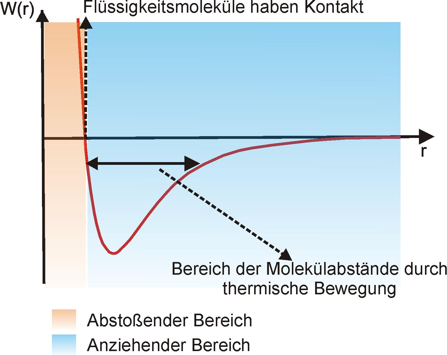 Oberflächenspannung – Wikipedia