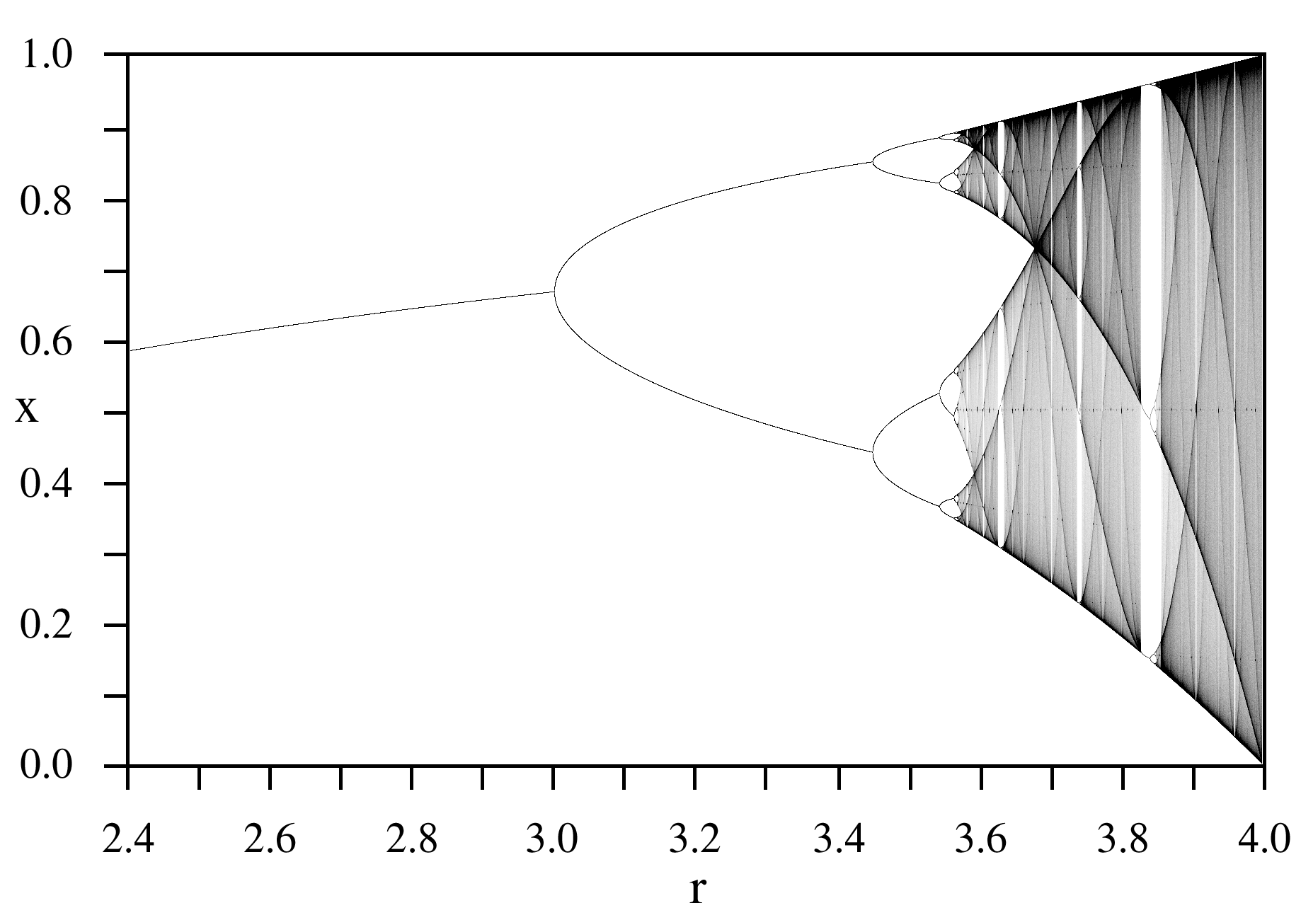 Attractor wikipedia bifurcation diagram of the logistic map the attractor for any value of the parameter r is shown on the vertical line at that r ccuart Choice Image