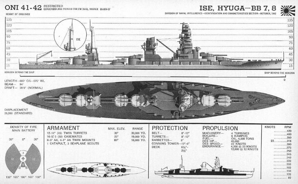 Marine Battery Group Size Chart: Ise-class battleship - Wikipedia,Chart