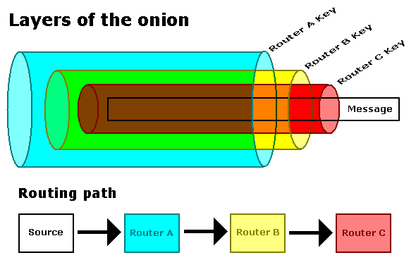 onion dating algorithm Onion algorithm for computing lcm of a finite number of integers: demonstration and proof.