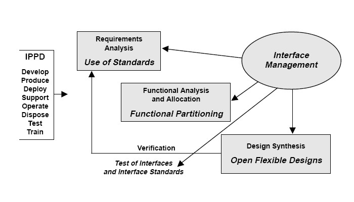 File:Open System Approach to SE Process.jpg