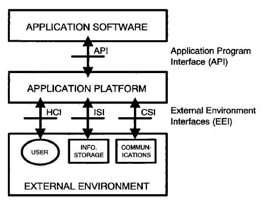 open-system environment reference model