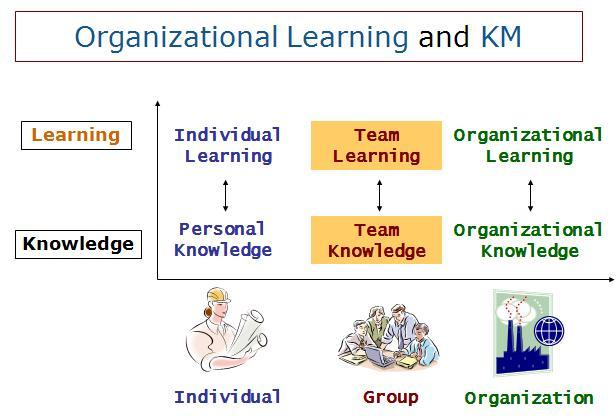 learning organisations Learn about the learning organization in this topic from the free management library.