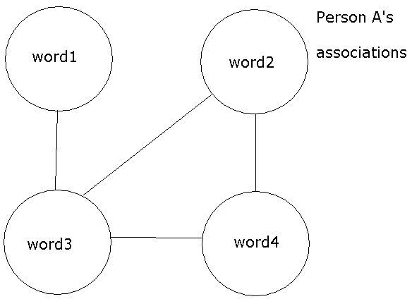 Person As associations 4 words.jpg
