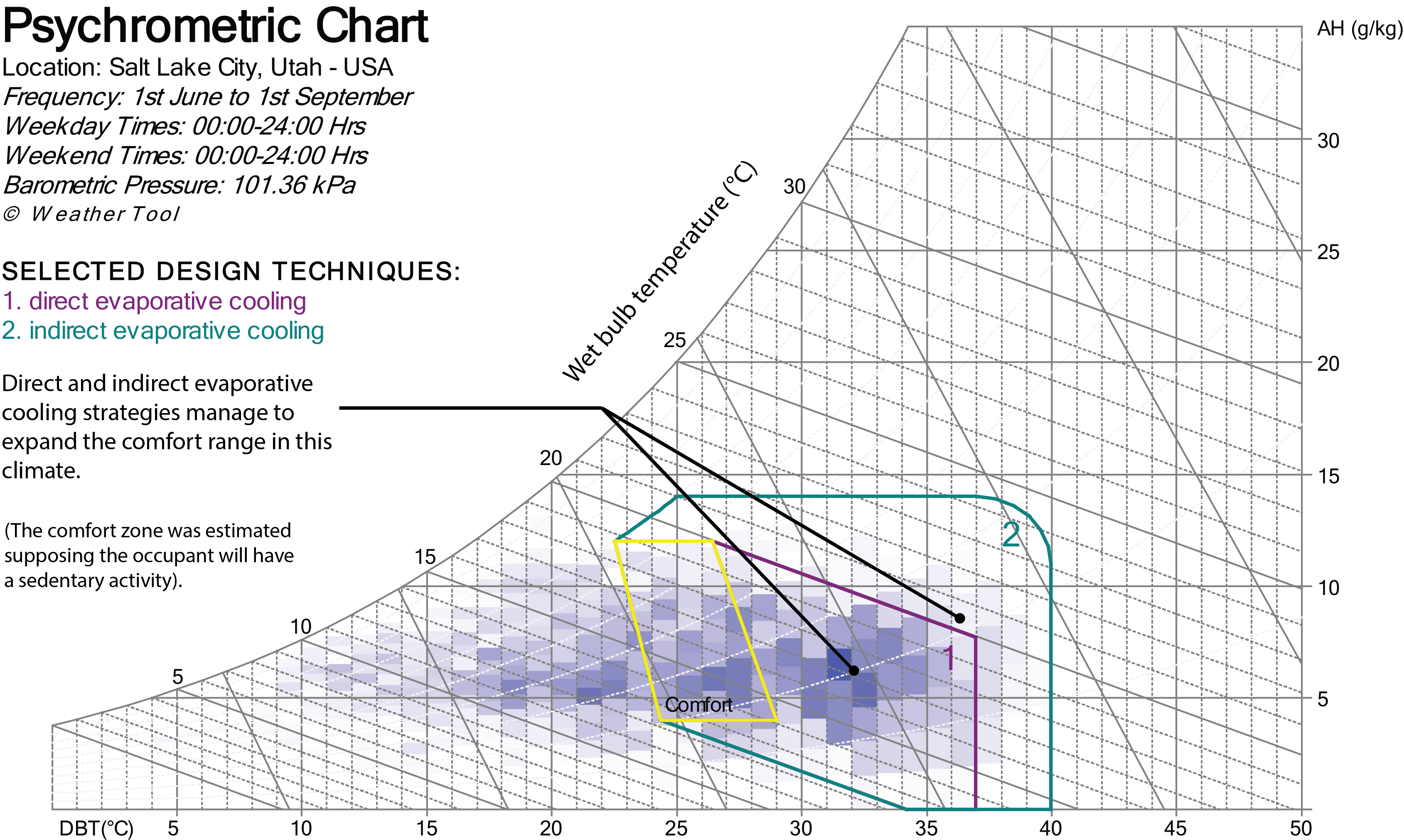 Evaporative Cooling Chart : Evaporative cooler wiki everipedia