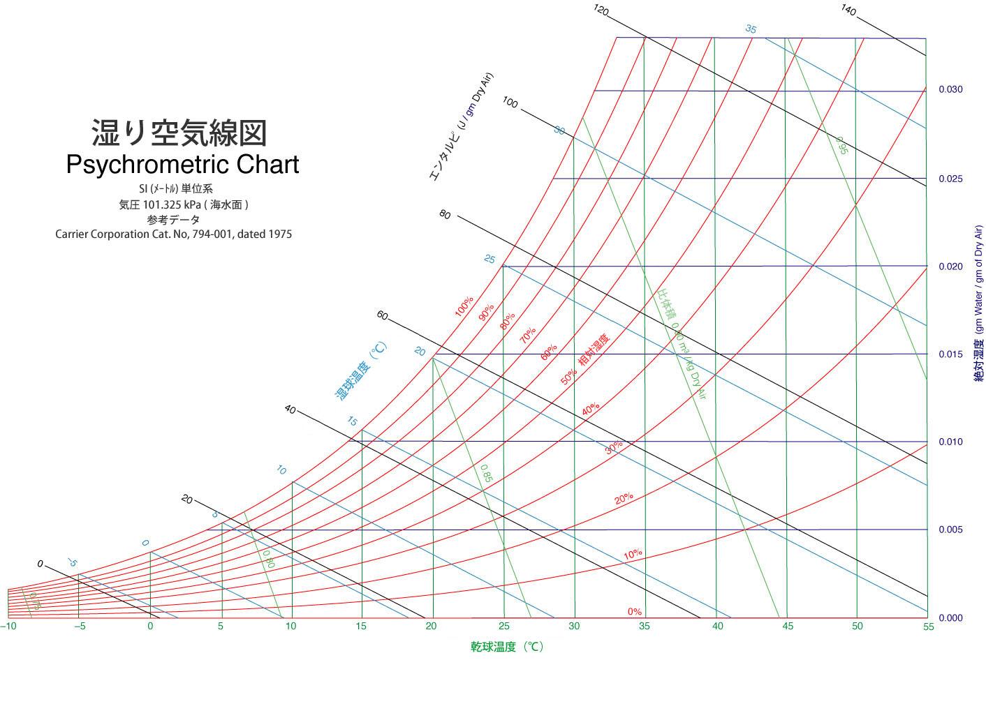 Sea Level Chart: PsychrometricChart-SeaLevel-SI-jpn.jpg - Wikimedia Commons,Chart