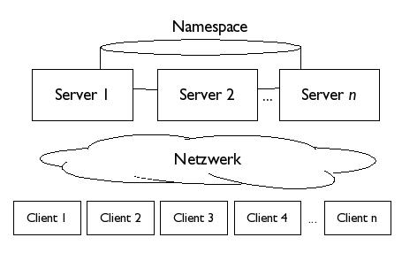 RSIO im Netzwerk