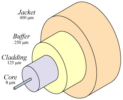 Optical cable structure